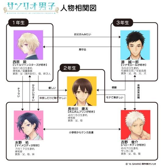 sanrio サンリオ男子 キャラクター相関図